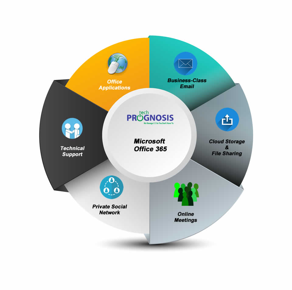 Microsoft Office 365 Service Wheel